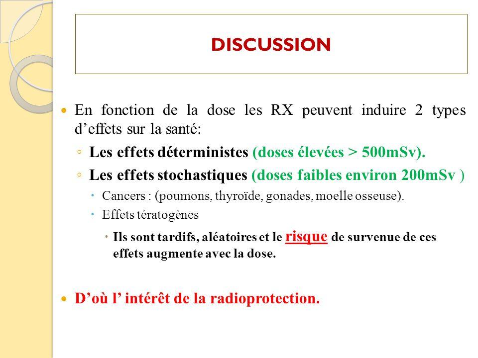 DISCUSSION En fonction de la dose les RX peuvent induire 2 types d'effets sur la santé: Les effets déterministes (doses élevées > 500mSv).
