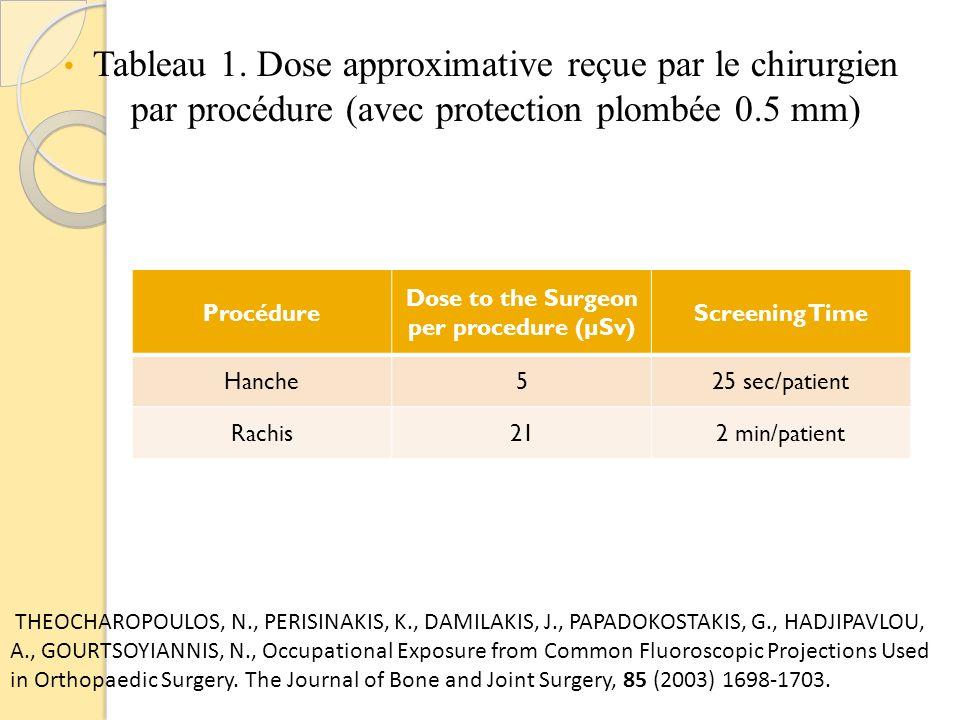 Dose to the Surgeon per procedure (µSv)