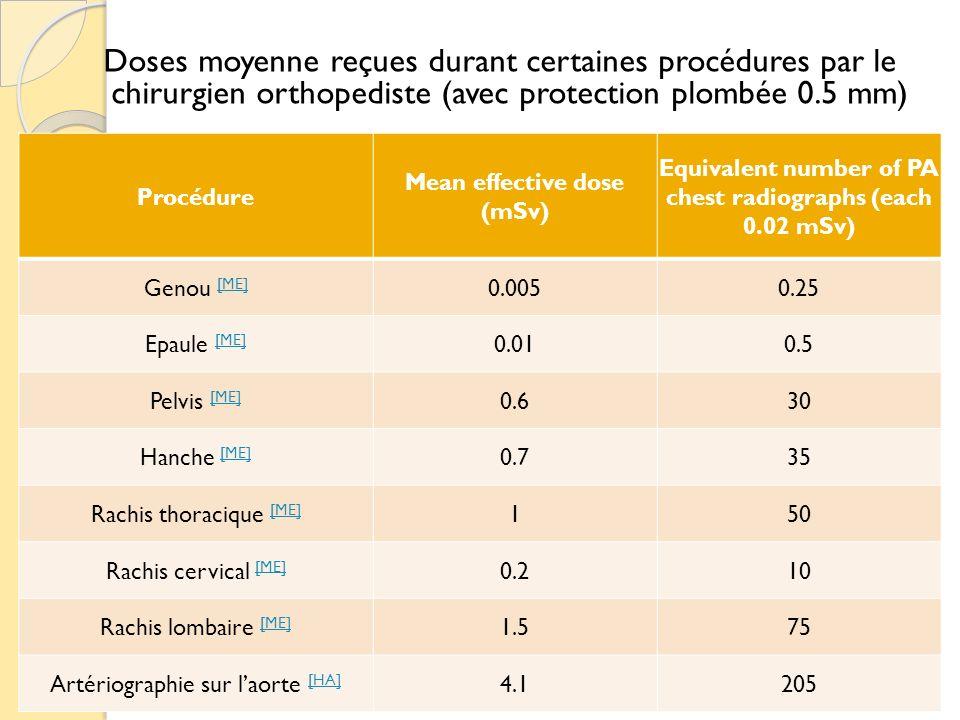 Doses moyenne reçues durant certaines procédures par le chirurgien orthopediste (avec protection plombée 0.5 mm)