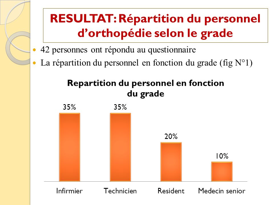 RESULTAT: Répartition du personnel d'orthopédie selon le grade