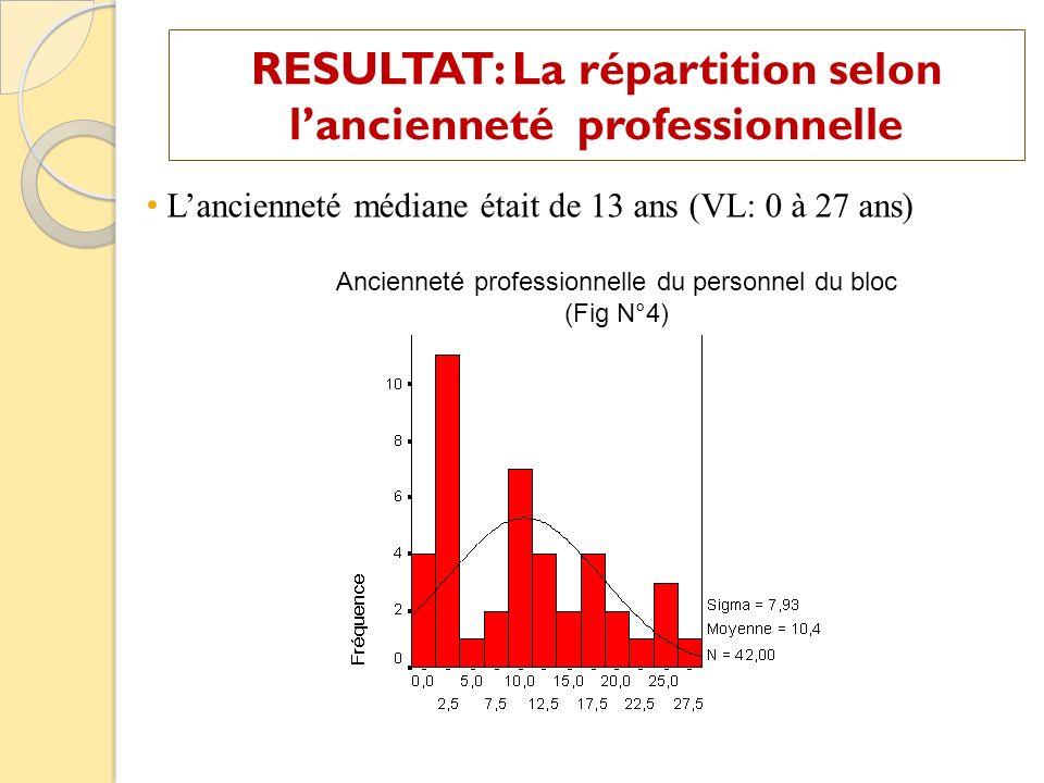 RESULTAT: La répartition selon l'ancienneté professionnelle
