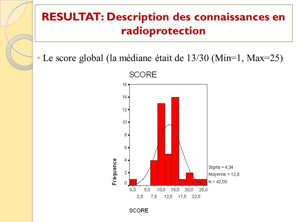 Le score global (la médiane était de 13/30 (Min=1, Max=25)