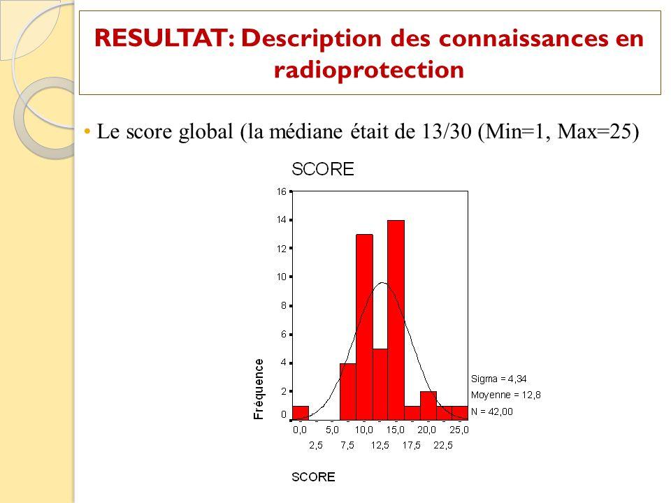 Le score global (la médiane était de 13/30 (Min=1, Max=25)