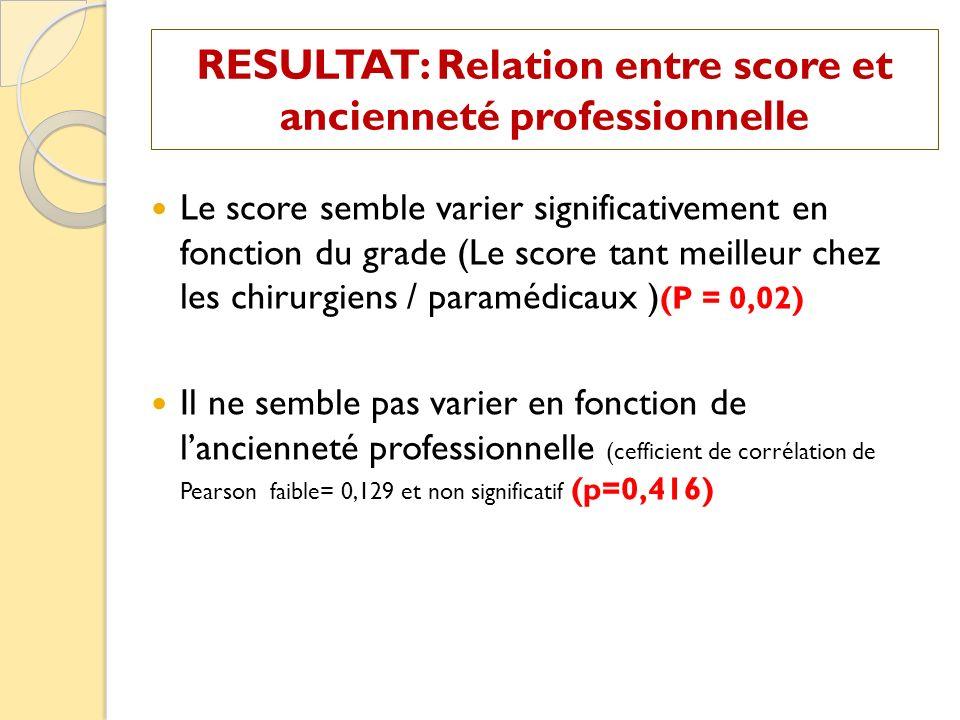 RESULTAT: Relation entre score et ancienneté professionnelle