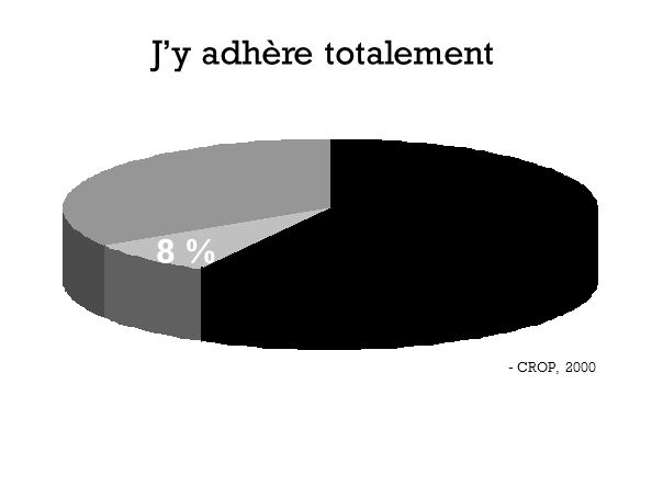 J'y adhère totalement 8 % - CROP, 2000