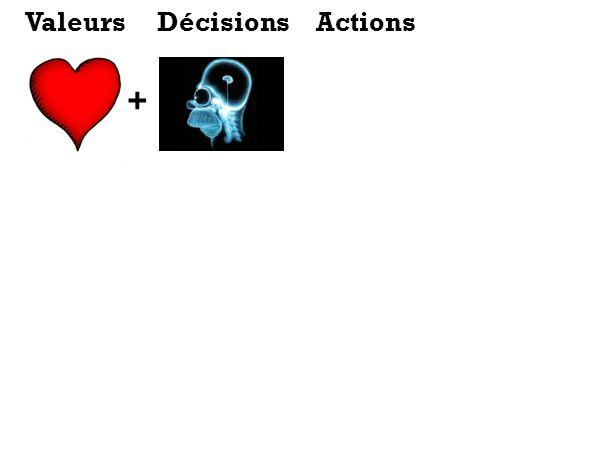 Valeurs Décisions Actions +