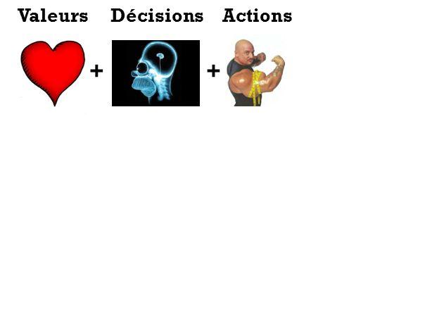 Valeurs Décisions Actions + +