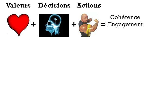 Valeurs Décisions Actions Cohérence Engagement + + =