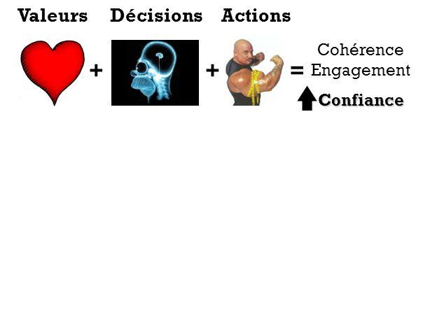 Valeurs Décisions Actions Cohérence Engagement Confiance + + =