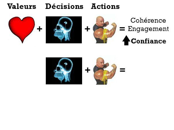 Valeurs Décisions Actions Cohérence Engagement Confiance + + = + =