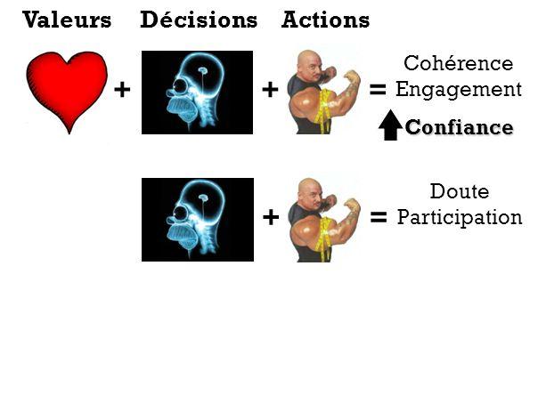 + + = + = Valeurs Décisions Actions Cohérence Engagement Confiance