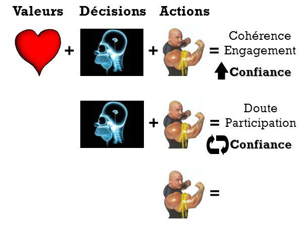 + + = + = = Valeurs Décisions Actions Cohérence Engagement Confiance
