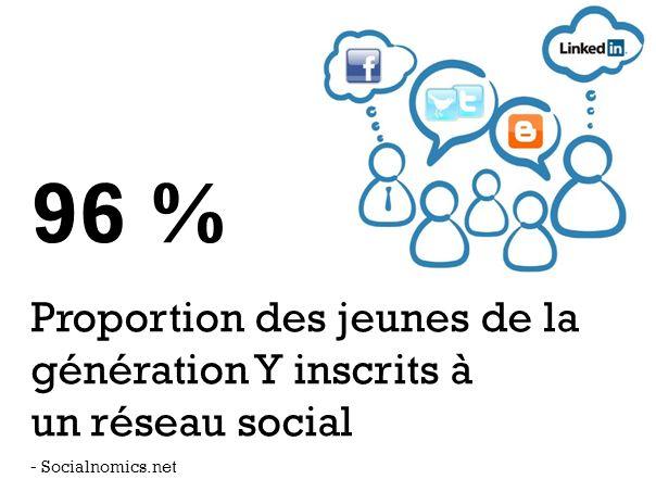 96 % Proportion des jeunes de la génération Y inscrits à un réseau social - Socialnomics.net