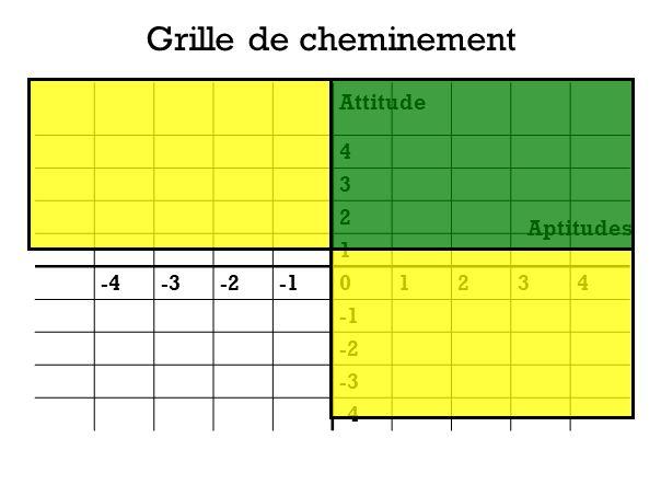 Grille de cheminement 4 3 2 1 -4 -3 -2 -1 Attitude Aptitudes