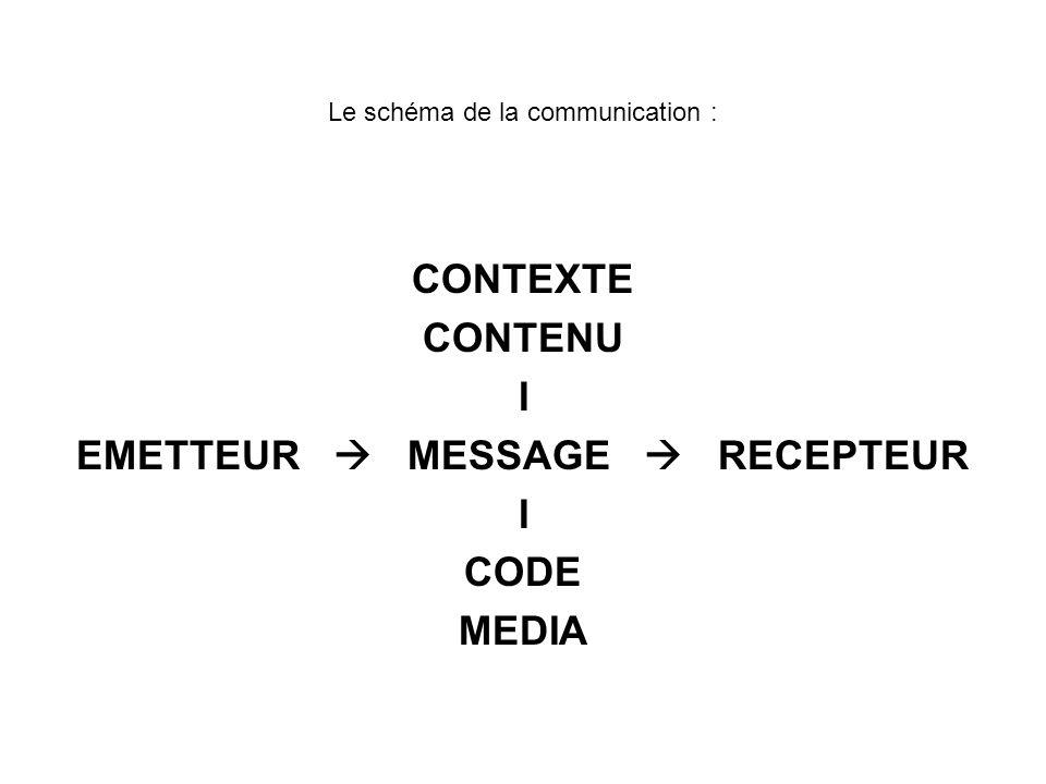 Le schéma de la communication :