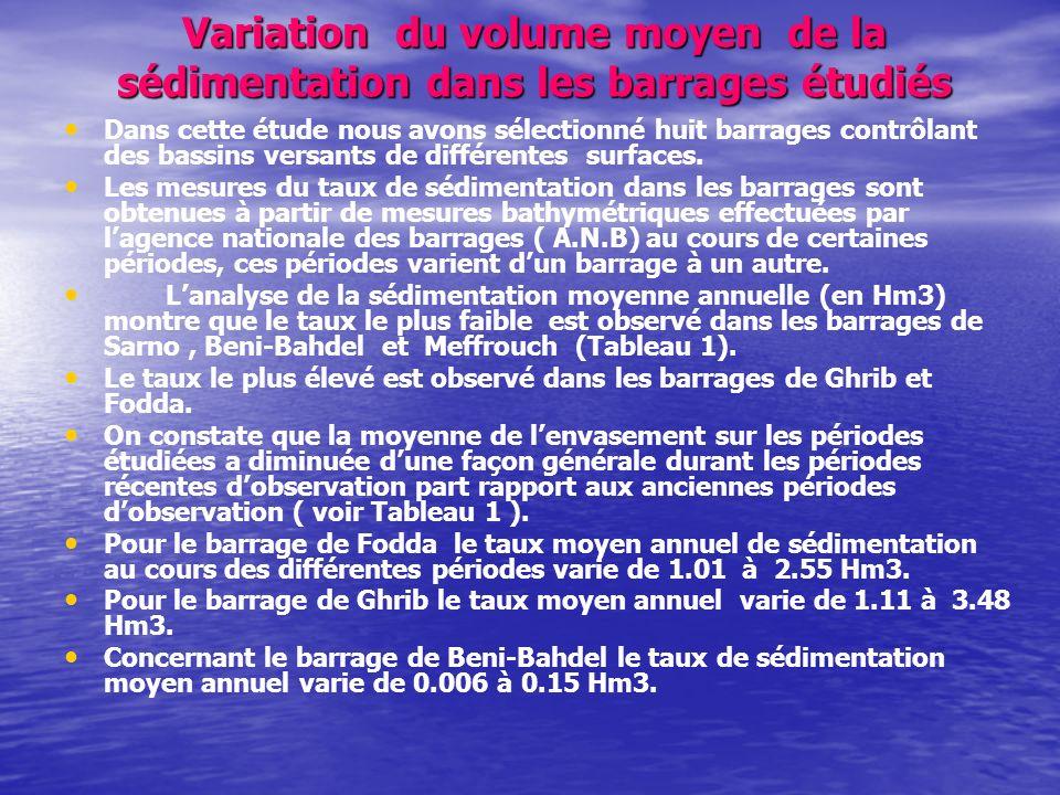 Variation du volume moyen de la sédimentation dans les barrages étudiés