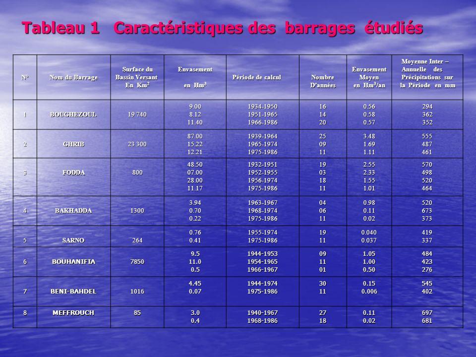 Tableau 1 Caractéristiques des barrages étudiés