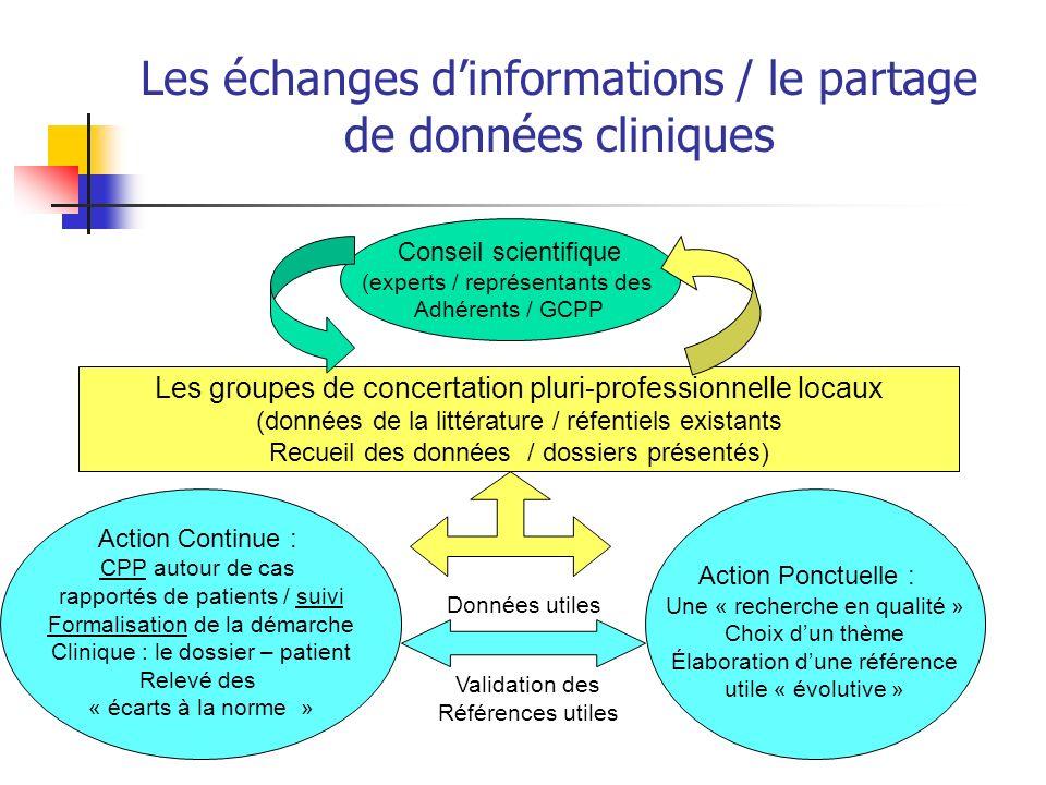 Les échanges d'informations / le partage de données cliniques