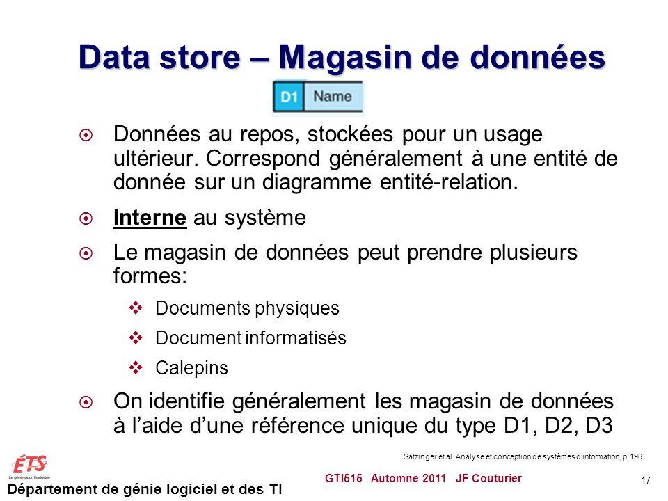 Data store – Magasin de données