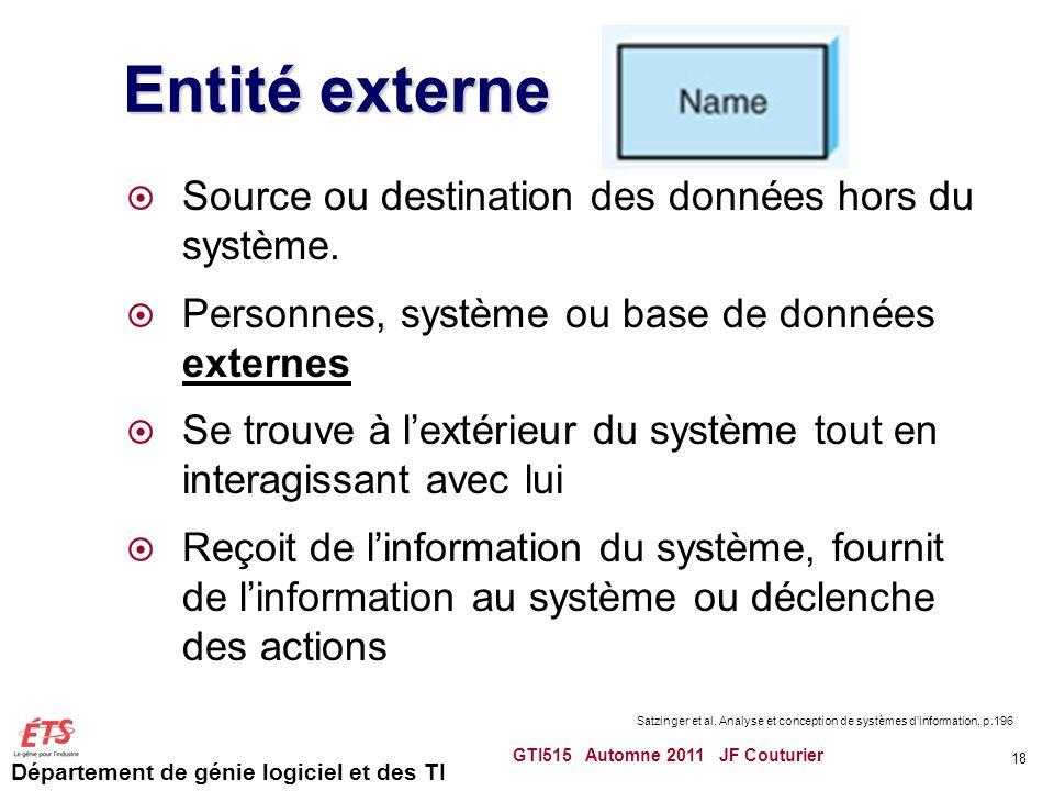 Entité externe Source ou destination des données hors du système.