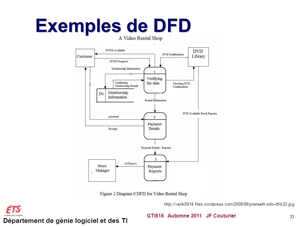 Exemples de DFD GTI515 Automne 2011 JF Couturier