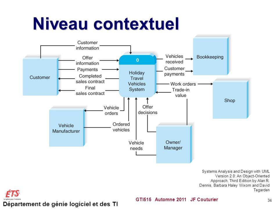 Niveau contextuel GTI515 Automne 2011 JF Couturier
