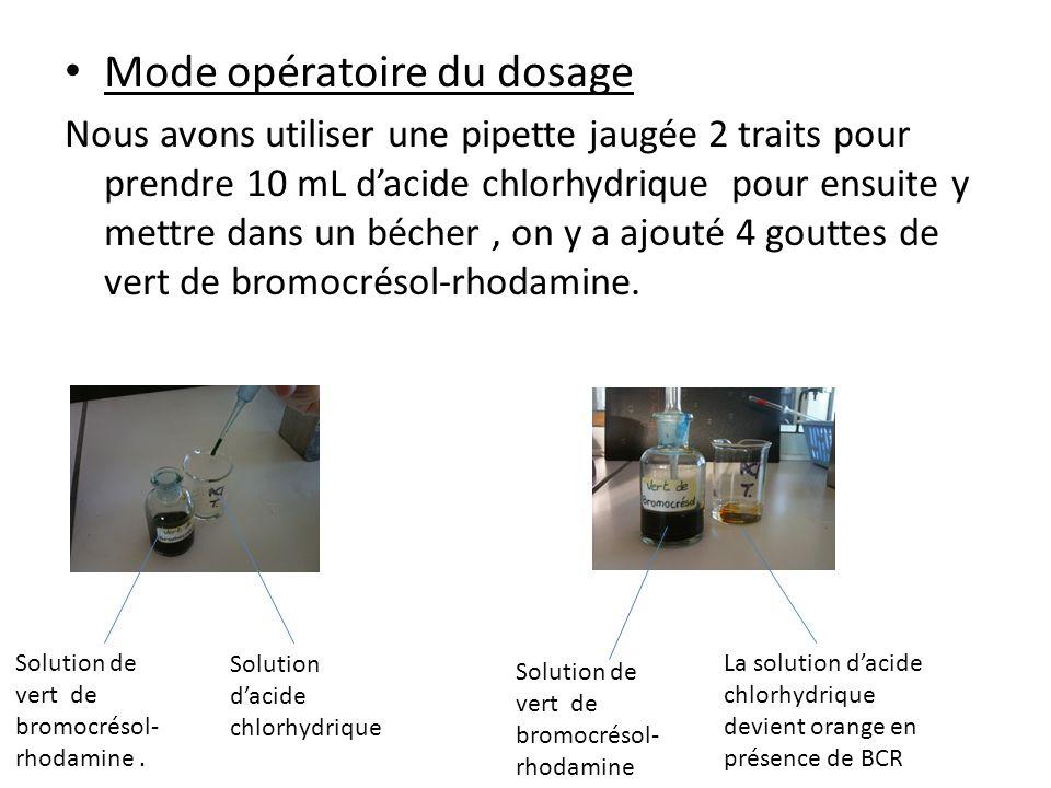 Mode opératoire du dosage