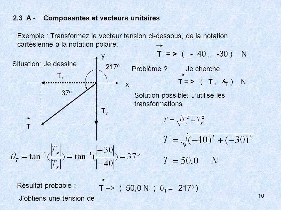 T = > ( - 40 , -30 ) N T => ( 50,0 N ; qT = 217o )