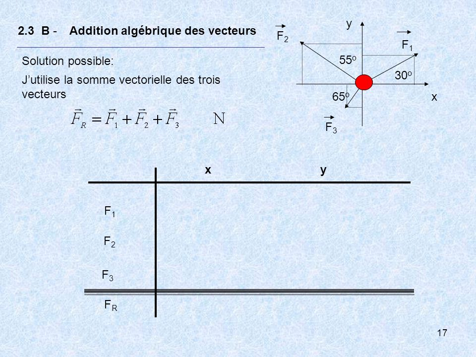 F1 F2. F3. 55o. 30o. 65o. x. y. 2.3 B - Addition algébrique des vecteurs. Solution possible: