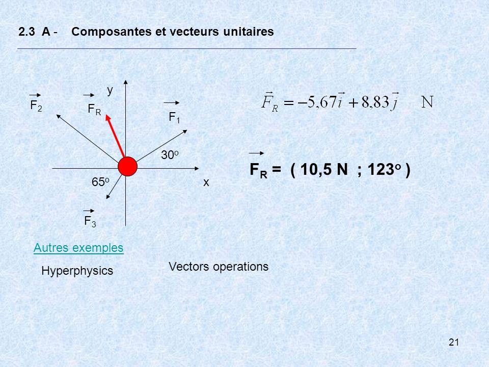 FR = ( 10,5 N ; 123o ) 2.3 A - Composantes et vecteurs unitaires y F2
