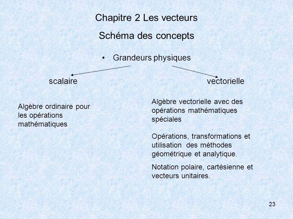 Chapitre 2 Les vecteurs Schéma des concepts