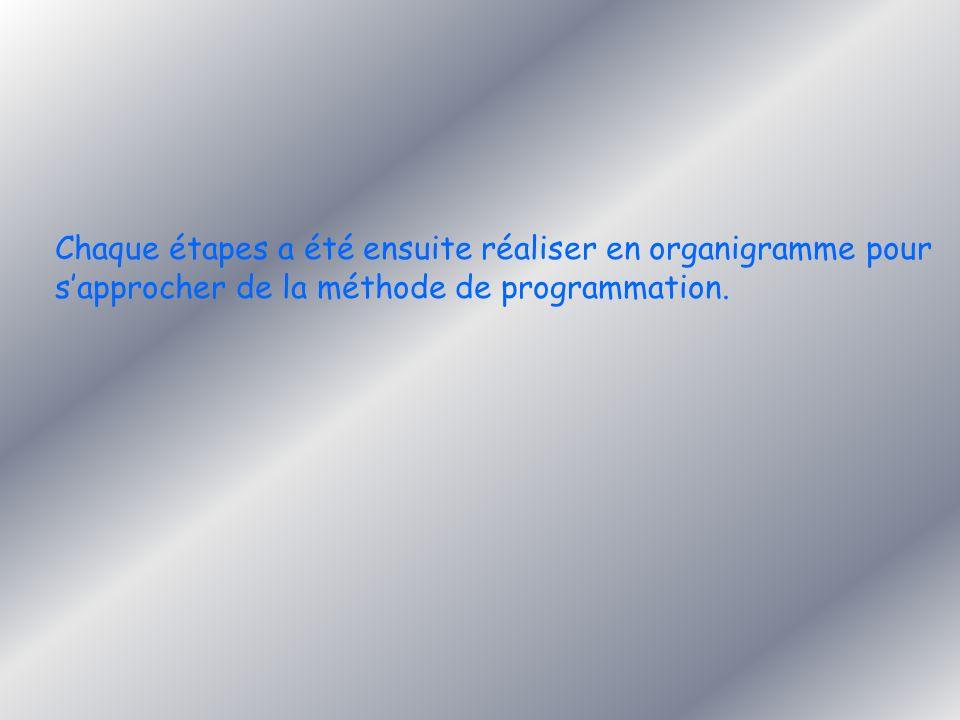 Chaque étapes a été ensuite réaliser en organigramme pour s'approcher de la méthode de programmation.