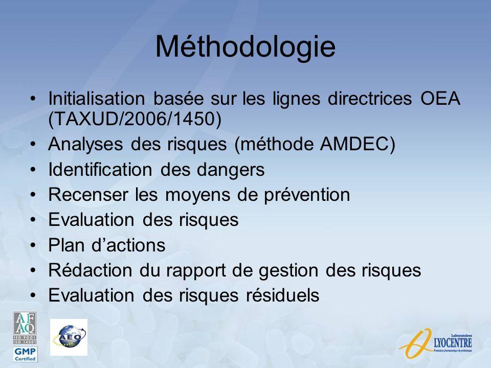 Méthodologie Initialisation basée sur les lignes directrices OEA (TAXUD/2006/1450) Analyses des risques (méthode AMDEC)