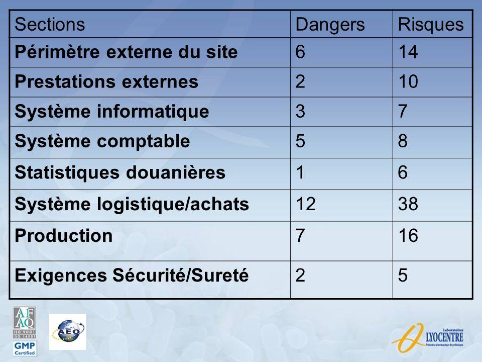 Sections Dangers. Risques. Périmètre externe du site. 6. 14. Prestations externes. 2. 10. Système informatique.