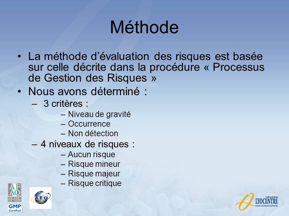 Méthode La méthode d'évaluation des risques est basée sur celle décrite dans la procédure « Processus de Gestion des Risques »