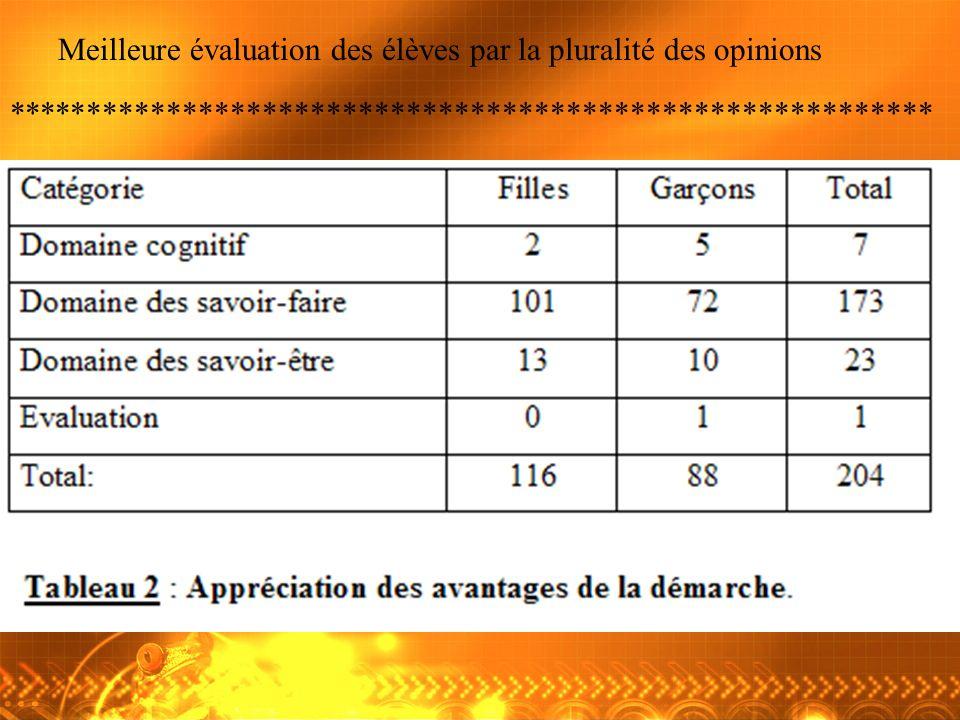 Meilleure évaluation des élèves par la pluralité des opinions
