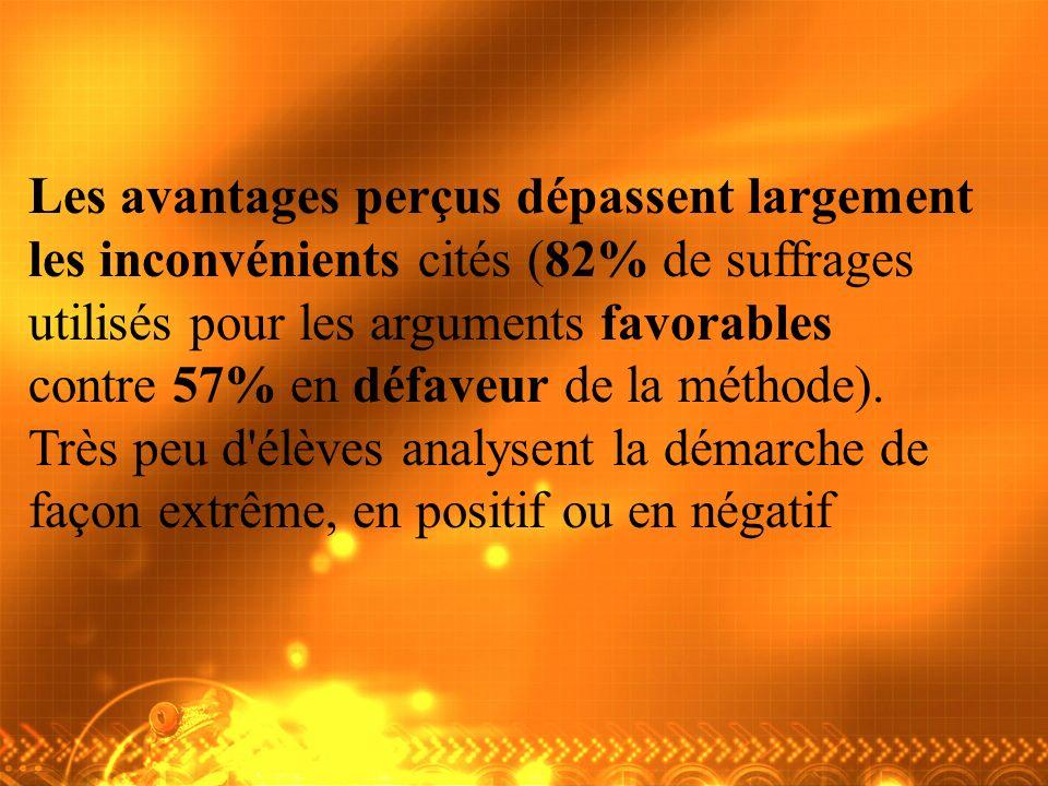 Les avantages perçus dépassent largement les inconvénients cités (82% de suffrages utilisés pour les arguments favorables contre 57% en défaveur de la méthode).