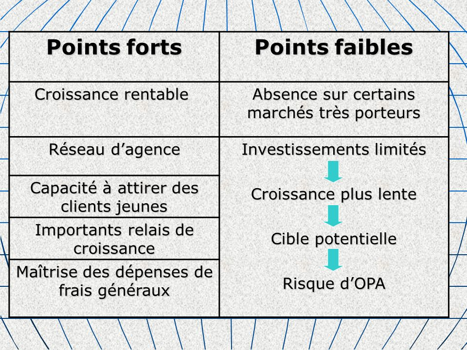 Points forts Points faibles