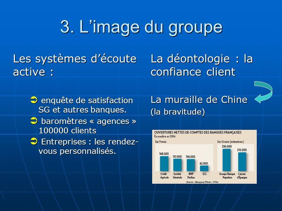 3. L'image du groupe Les systèmes d'écoute active :