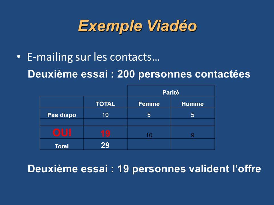 Exemple Viadéo E-mailing sur les contacts… OUI