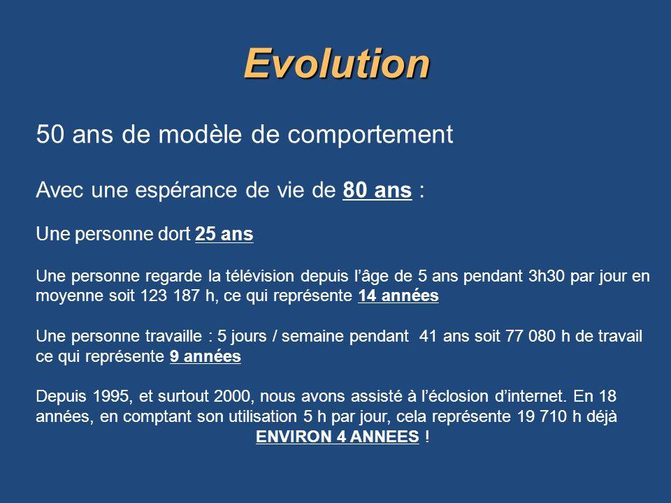 Evolution 50 ans de modèle de comportement