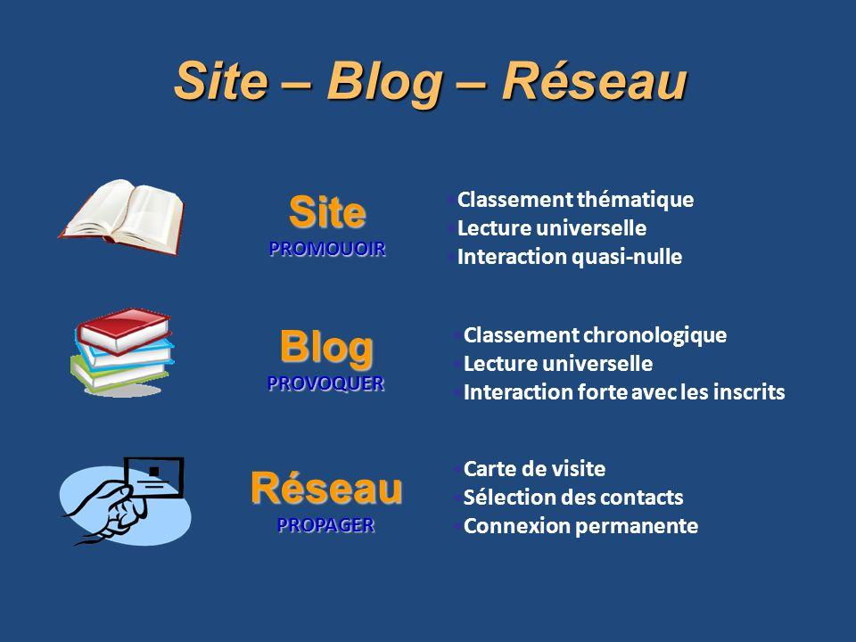 Site – Blog – Réseau Site Blog Réseau Classement thématique