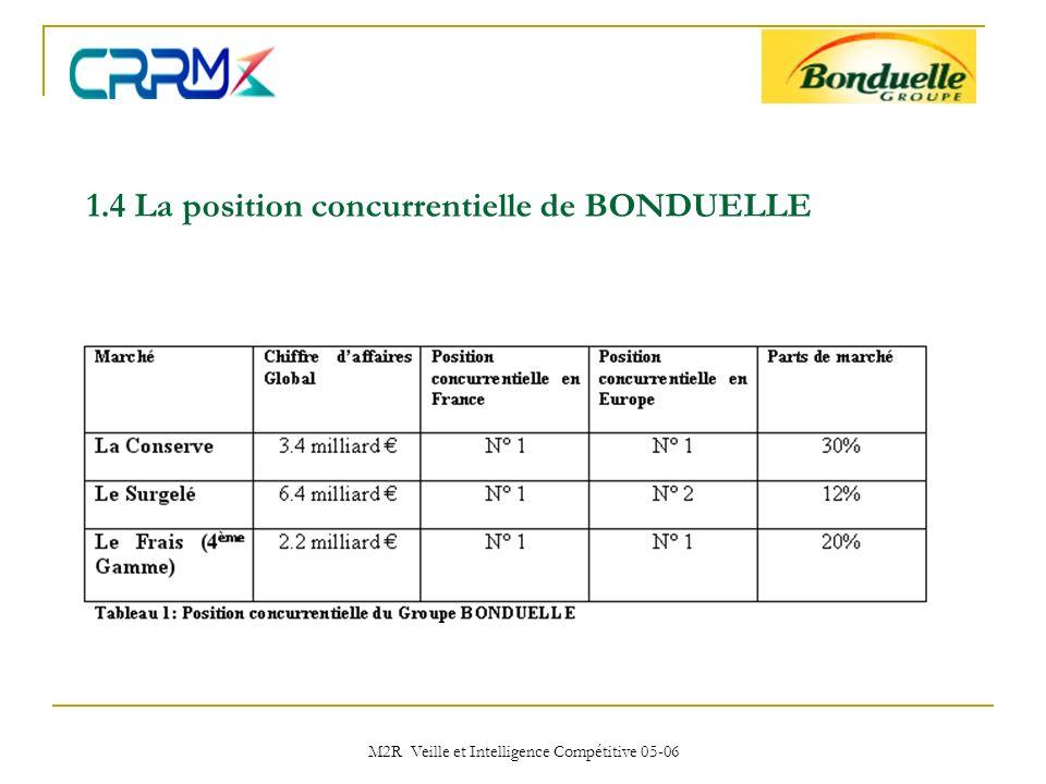 1.4 La position concurrentielle de BONDUELLE