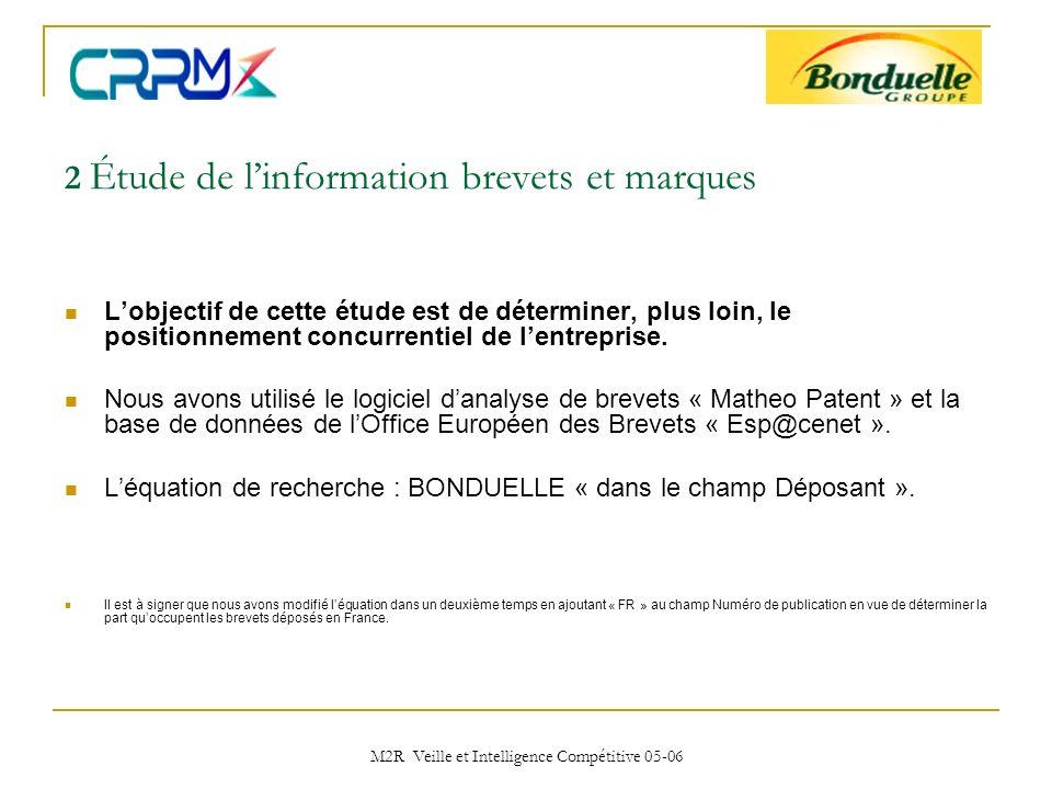 2 Étude de l'information brevets et marques