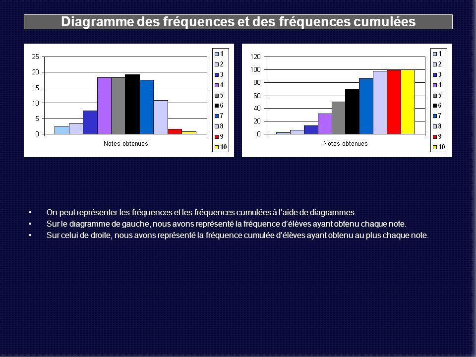 Diagramme des fréquences et des fréquences cumulées