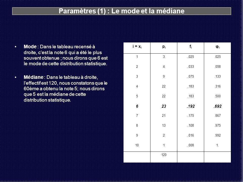 Paramètres (1) : Le mode et la médiane