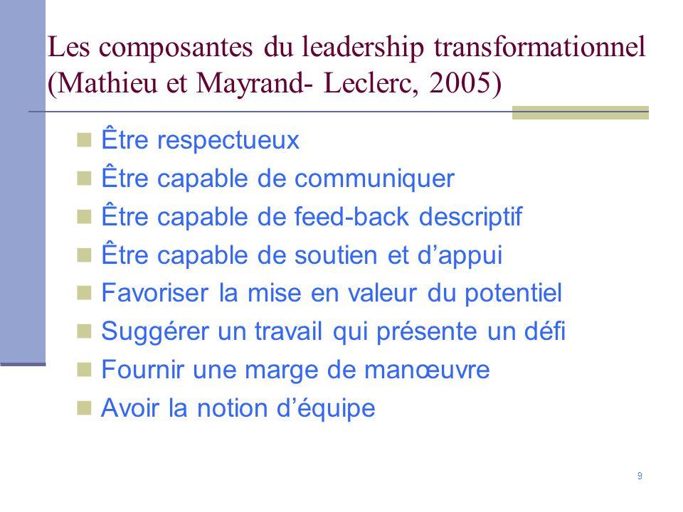Les composantes du leadership transformationnel (Mathieu et Mayrand- Leclerc, 2005)
