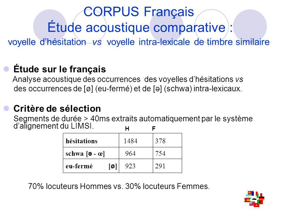 CORPUS Français Étude acoustique comparative : voyelle d'hésitation vs voyelle intra-lexicale de timbre similaire