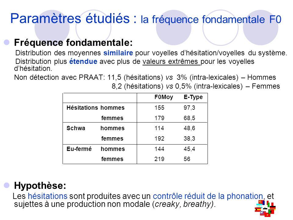 Paramètres étudiés : la fréquence fondamentale F0