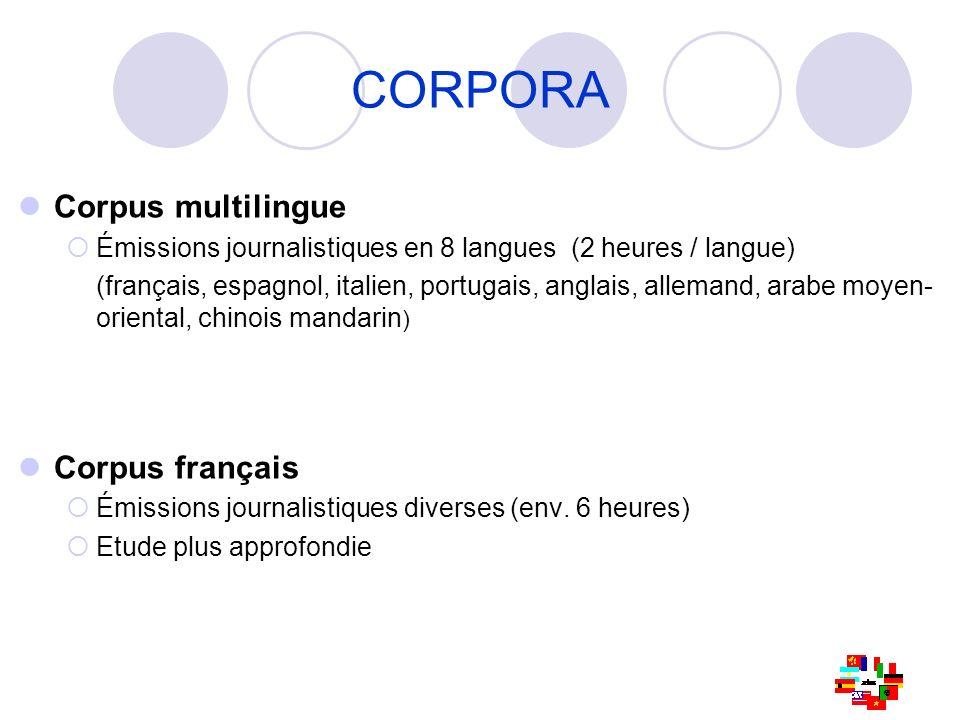 CORPORA Corpus multilingue Corpus français